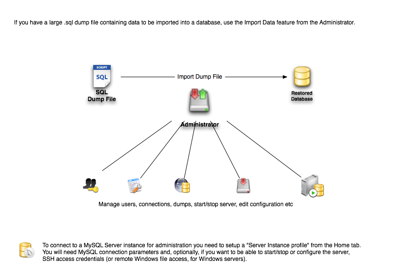 MySQL Server Administration at a glance
