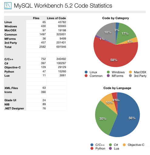 WB52_code_stats